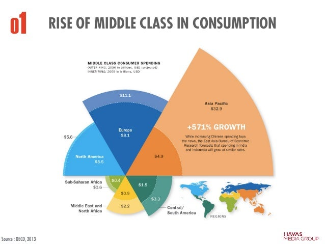 RISE OF MIDDLE CLASS IN CONSUMPTION01 Source : OECD, 2013