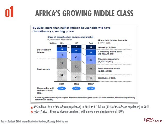 AFRICA'S GROWING MIDDLE CLASS ๏355 million (34% of the African population) in 2010 to 1.1 billion (42% of the African popu...