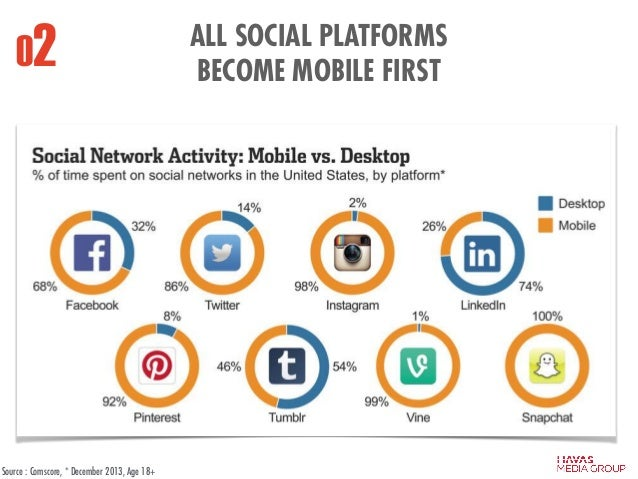 ALL SOCIAL PLATFORMS BECOME MOBILE FIRST 02 Source : Comscore, * December 2013, Age 18+
