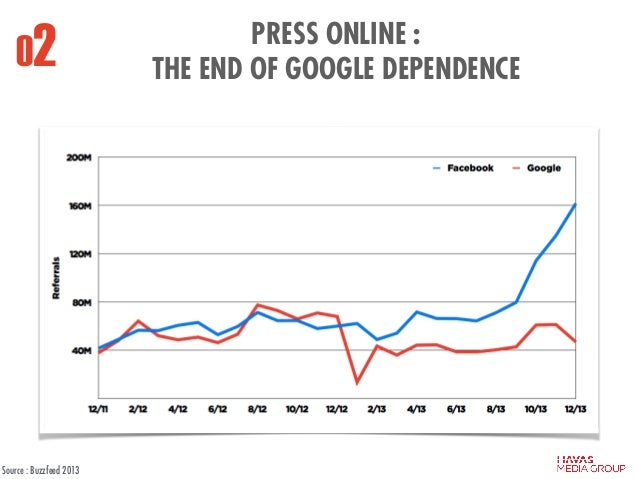 PRESS ONLINE : THE END OF GOOGLE DEPENDENCE02 Source : Buzzfeed 2013