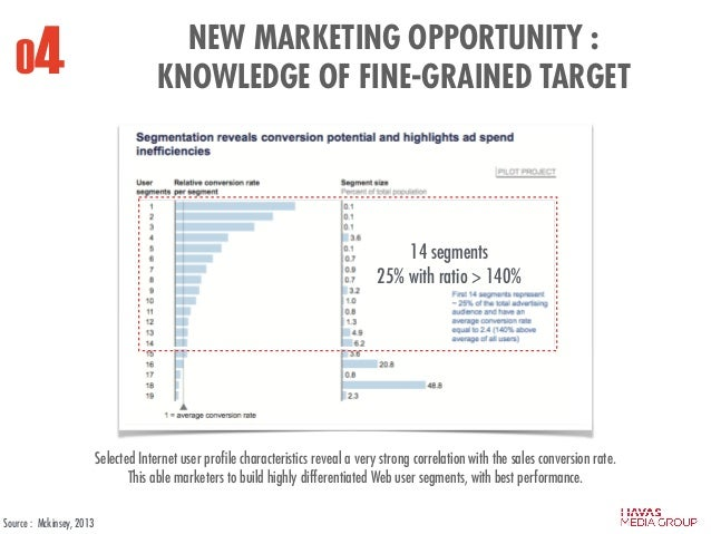 14 segments 25% with ratio > 140% 04 NEW MARKETING OPPORTUNITY : KNOWLEDGE OF FINE-GRAINED TARGET Selected Internet user p...