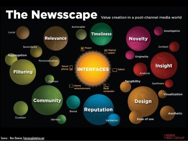 Source : Ross Dawson, futureexploitation.net