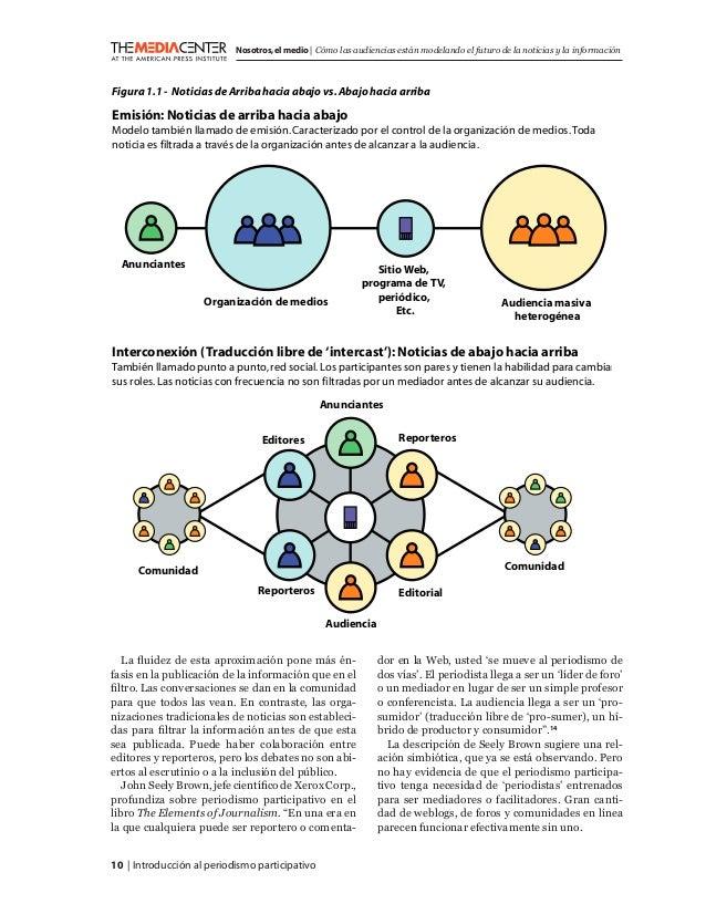 10   Introducción al periodismo participativo Nosotros,el medio   Cómo las audiencias están modelando el futuro de la noti...