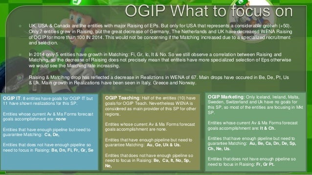 OGIP Marketing: Only Iceland, Ireland, Malta, Sweden, Switzerland and Uk have no goals for this SP, so most of the entitie...