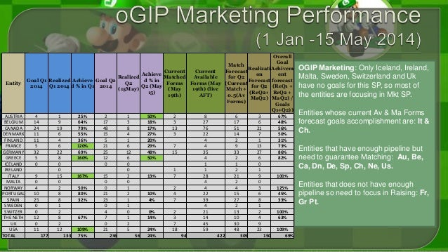 OGIP Teaching: Half of the entities (10) have goals for OGIP Teach. Nevertheless WENA is considered as main provider of th...