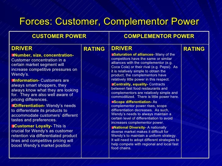 mcdonald s complementors Complementors are businesses that directly sell a product (or products) or service (or services) that complement the product or service of another company by adding .