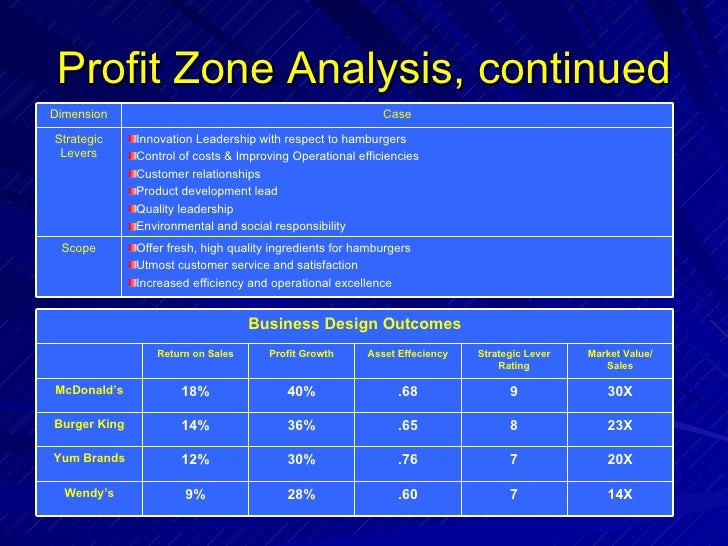 case analysis profitability wendy s chilli Marketing research assignment - wendy´s case martin meister - boston university 1 the wendy´s case a demostration how marketing research and analysis can.