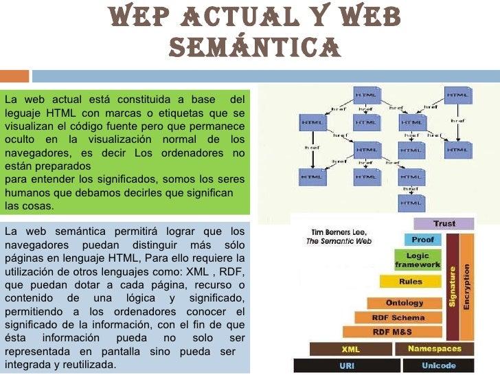 WEP ACTUAL Y WEB SEMÁNTICA La web actual está constituida a base  del leguaje HTML con marcas o etiquetas que se visualiza...