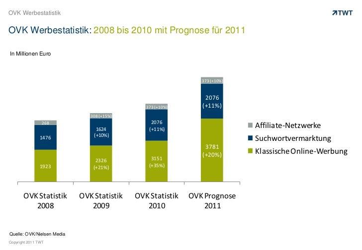 OVK Werbestatistik<br />OVK Werbestatistik: 2008 bis 2010 mit Prognose für 2011<br />In Millionen Euro<br />Quelle: OVK/Ni...
