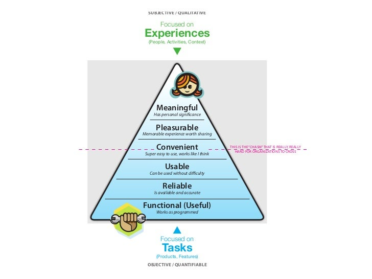 Less about design as outcome (UI)  More about design features that tap into             Meaningful motivations human behav...