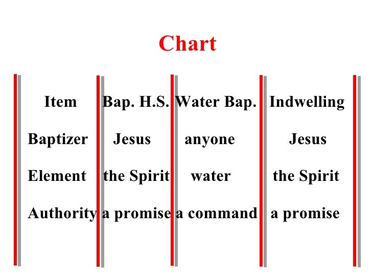 Were you baptized in the holy spirit part two chart negle Image collections