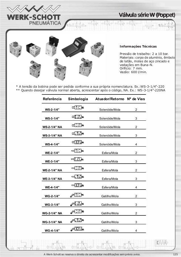 A Werk-Schott se reserva o direito de acrescentar modificações sem prévio aviso. 125 Informações Técnicas Pressão de traba...