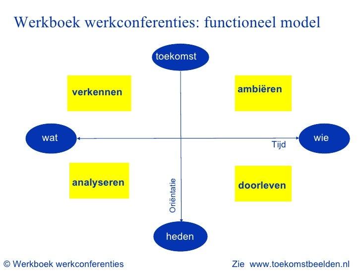 Werkboek werkconferenties: functioneel model toekomst <ul><ul><li>wat </li></ul></ul>wie heden verkennen ambiëren analyser...