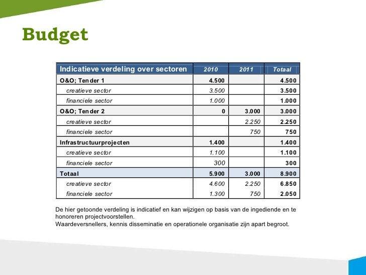 Budget De hier getoonde verdeling is indicatief en kan wijzigen op basis van de ingediende en te honoreren projectvoorstel...