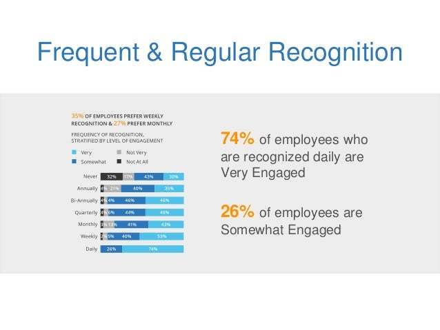 Frequent & Regular Recognition 74% of employees who are recognized daily are Very Engaged 26% of employees are Somewhat En...