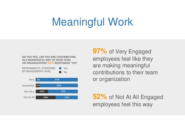 Meaningful Work 97% of Very Engaged employees feel like they are making meaningful contributions to their team or organiza...