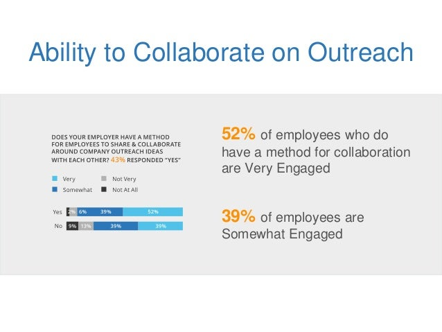 Ability to Collaborate on Outreach 52% of employees who do have a method for collaboration are Very Engaged 39% of employe...