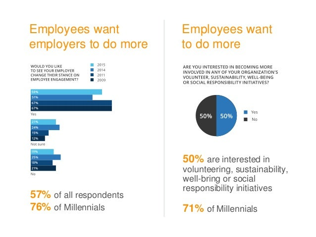 Employees want employers to do more 57% of all respondents 76% of Millennials Employees want to do more 50% are interested...