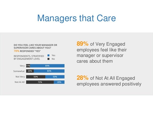 Managers that Care 89% of Very Engaged employees feel like their manager or supervisor cares about them 28% of Not At All ...