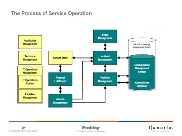 ITIL V3 SERVICE OPERATION PDF DOWNLOAD
