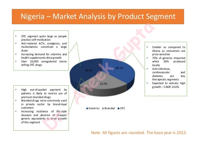 Pharmaceutical Industry in Nigeria Market Research & Statistics