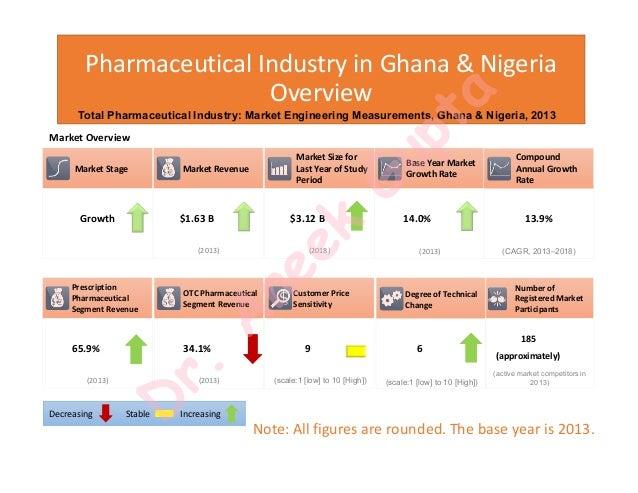 Pharmaceutical Analysis of Nigeria