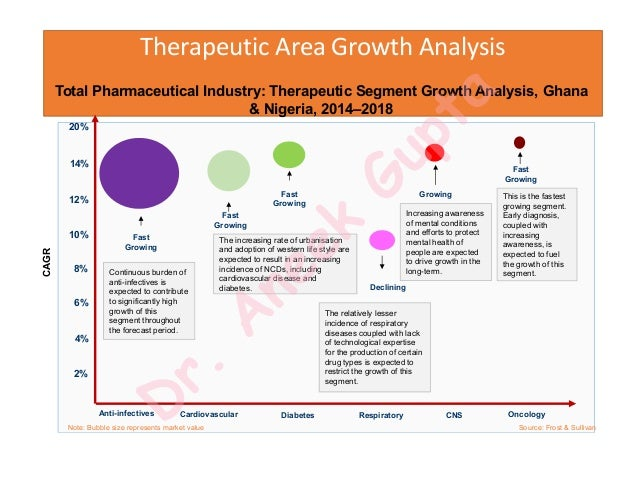 pharmaceutical analysis of nigeria 31 size of the pharmaceutical market in nigeria  box 2: swot analysis of bacterial resistance and antimicrobial use in nigeria based on a one–health.