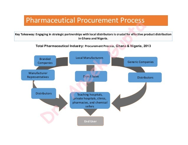 procurement strategy in the pharmaceutical industry Gain first-hand knowledge from one pharmaceutical company that is   commercial category strategies and the role that procurement plays to.