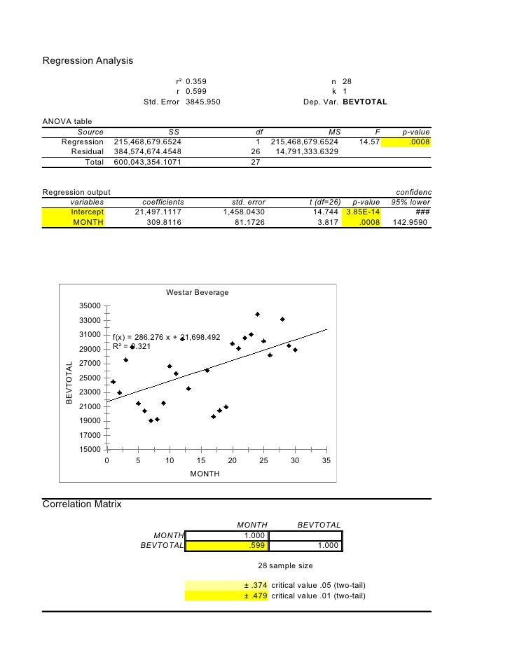Regression Analysis                                                 r² 0.359                                    n 28      ...