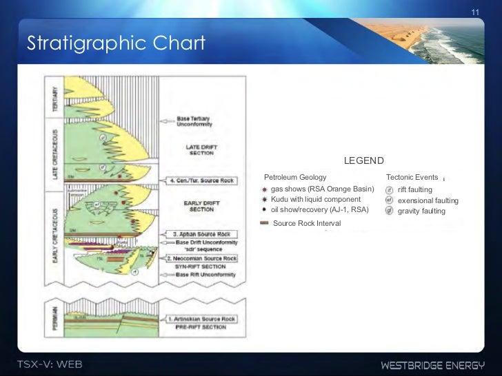 11Stratigraphic Chart                                               LEGEND                      Petroleum Geology         ...