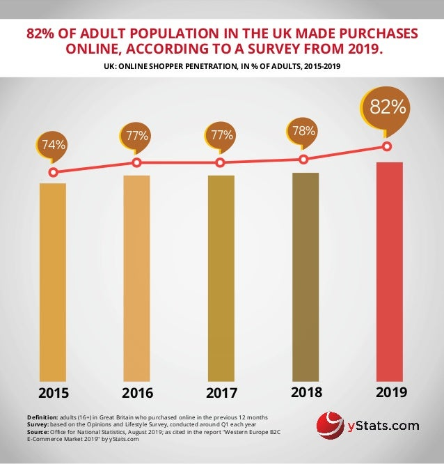 2015 82% OF ADULT POPULATION IN THE UK MADE PURCHASES ONLINE, ACCORDING TO A SURVEY FROM 2019. UK: ONLINE SHOPPER PENETRAT...