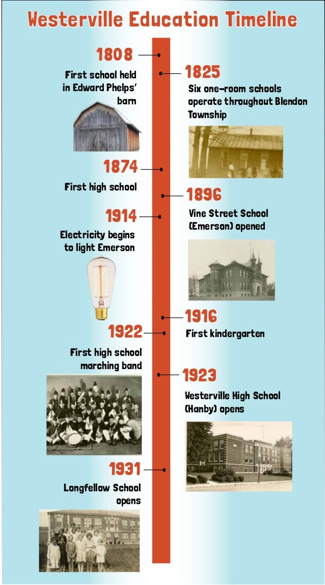 Westerville Education Timeline First school held in Edward Phelps' barn 1825 1874 1896 1914 1916 1922 1923 1931 Six one-ro...