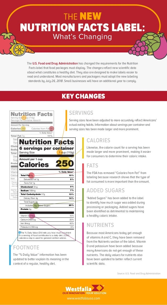 THE NEW NUTRITION FACTS LABEL: What's Changing KEY CHANGES SERVINGS CALORIES FATS ADDED SUGARS NUTRIENTS FOOTNOTE The U.S....