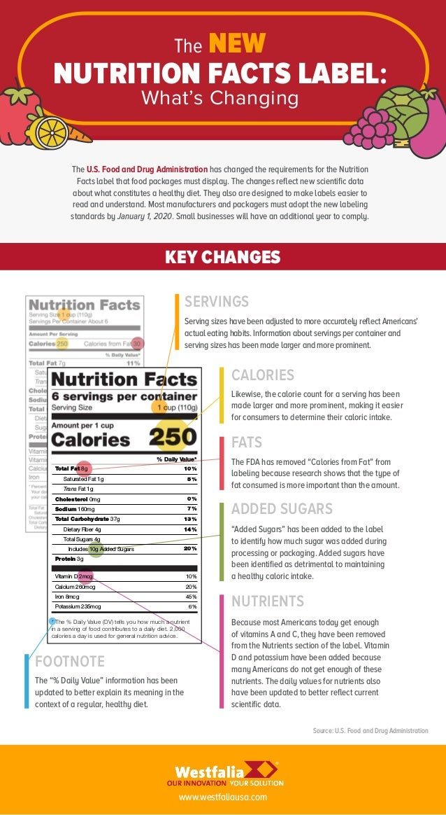 new nutrition facts