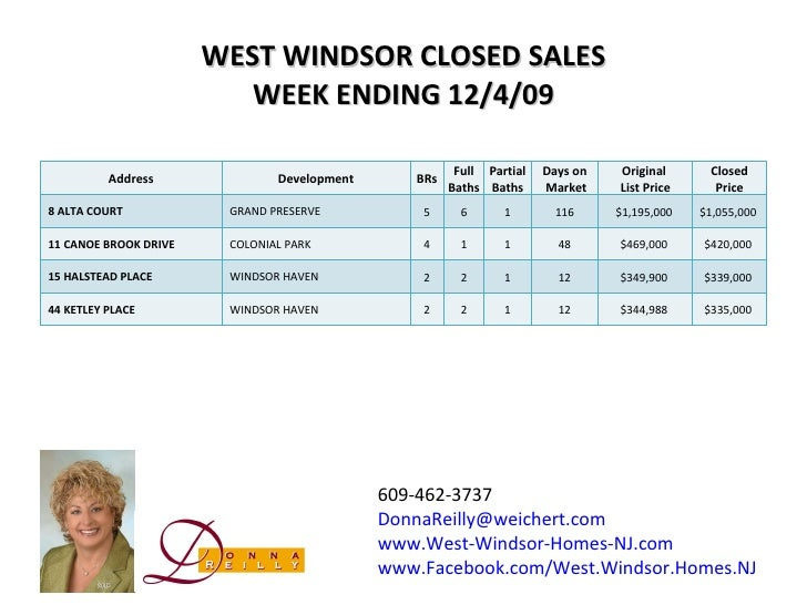 WEST WINDSOR CLOSED SALES WEEK ENDING 12/4/09 609-462-3737 [email_address] www.West-Windsor-Homes-NJ.com www.Facebook.com/...