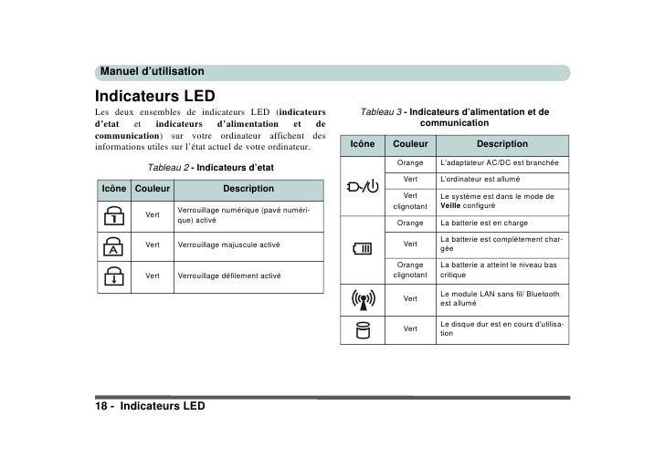 Manuel d'utilisation  Indicateurs LED                                                                  Tableau 3 - Indicat...