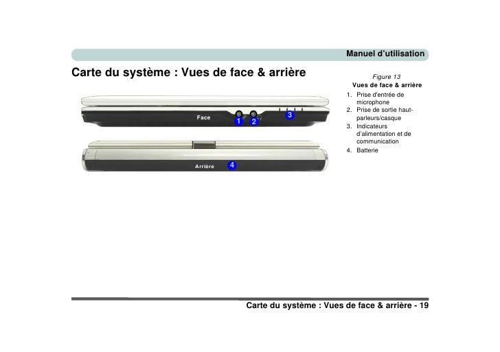 Manuel d'utilisation  Carte du système : Vues de face & arrière                               Figure 13                   ...