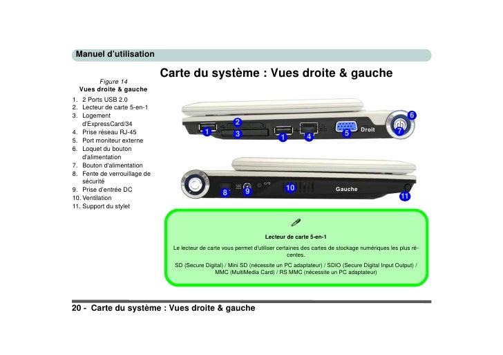 Manuel d'utilisation                                Carte du système : Vues droite & gauche         Figure 14   Vues droit...