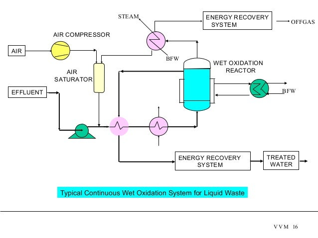 OFFGAS BFW ENERGY RECOVERY SYSTEM TREATED WATER EFFLUENT ENERGY RECOVERY SYSTEM AIR WET OXIDATION AIR COMPRESSO...