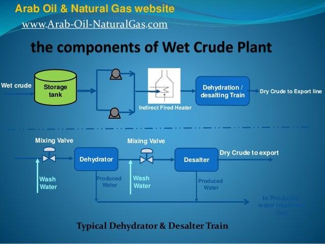Wet Crude Treatment