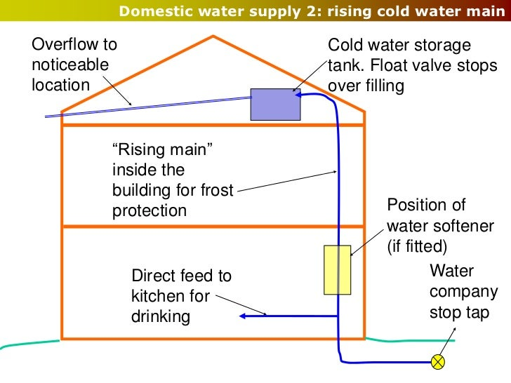 how to get mains water supply