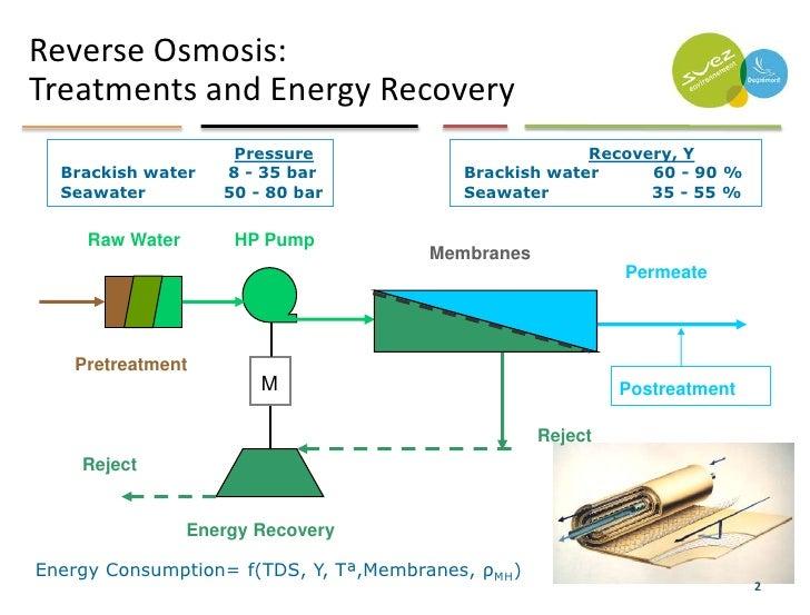 seawater reverse osmosis desalination process pdf