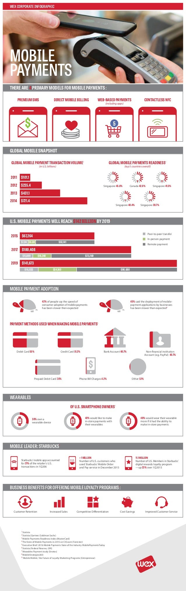 WEXCORPORATEINFOGRAPHIC MOBILE PAYMENTS THEREARE4PRIMARYMODELSFORMOBILEPAYMENTS1 : GLOBALMOBILESNAPSHOT MOBILEPAYMENTADOPT...