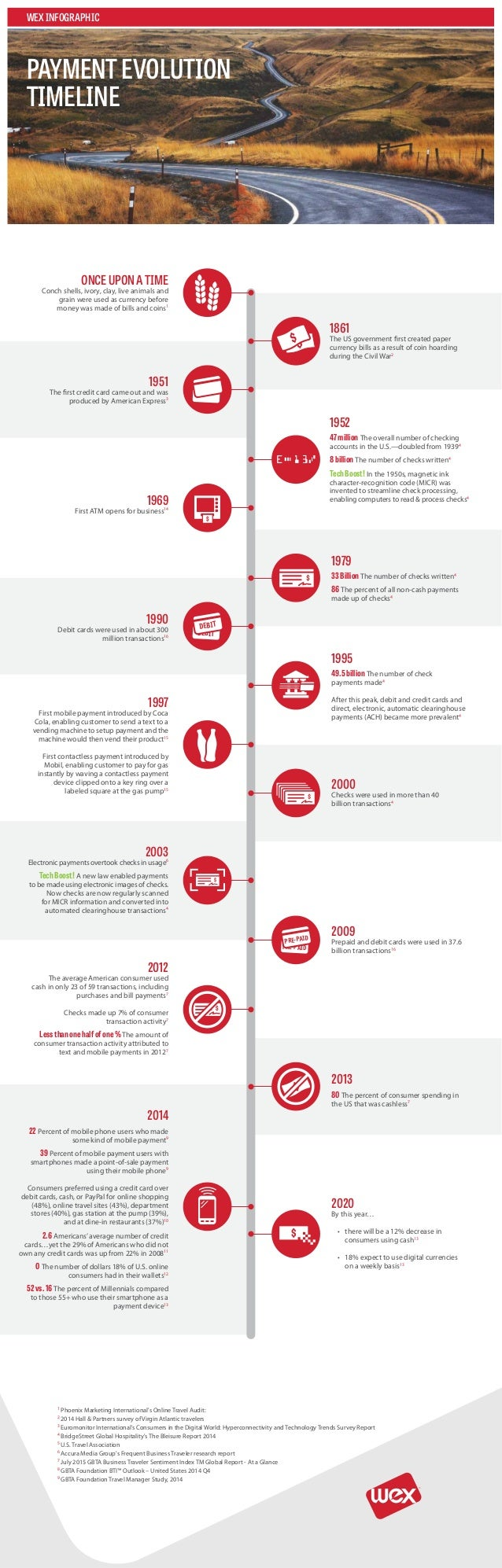 WEXINFOGRAPHIC PAYMENTEVOLUTION TIMELINE 1 Phoenix Marketing International's Online Travel Audit: 2 2014 Hall & Partners s...