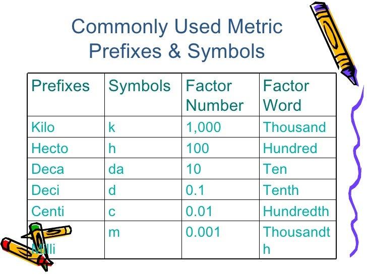 Wey Ern Metric Prefixes Symbols
