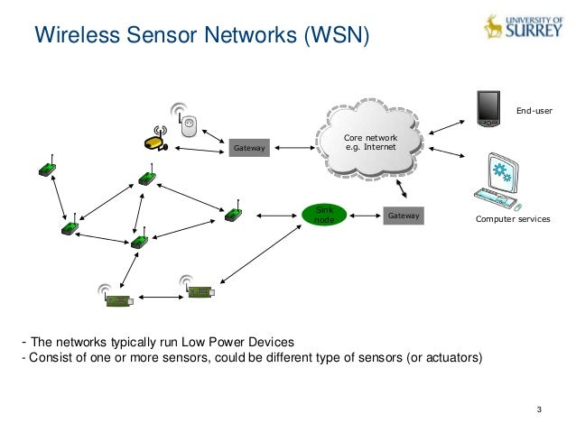 wireless sensors networks Special issue smart industrial wireless sensor goal, smart industrial wireless sensor networks the special issue smart industrial wireless sensor.