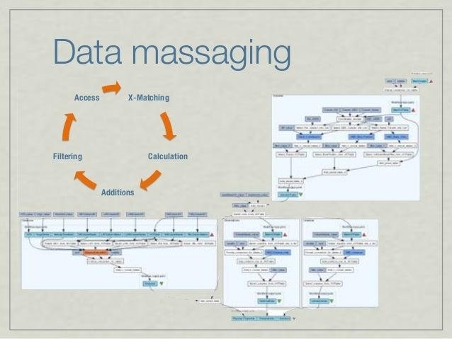 Data massaging X-Matching Calculation Additions Filtering Access