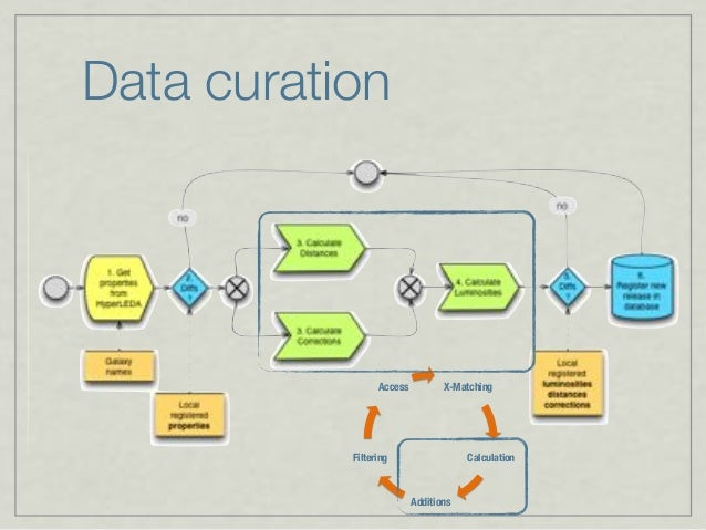 Data curation X-Matching Calculation Additions Filtering Access