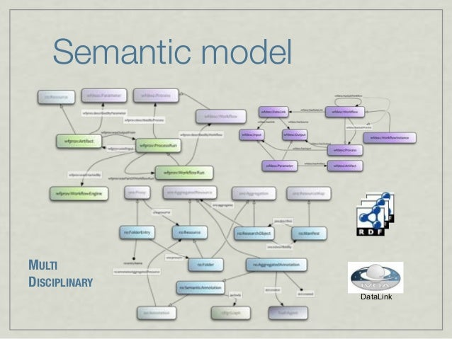 Semantic model DataLink MULTI DISCIPLINARY