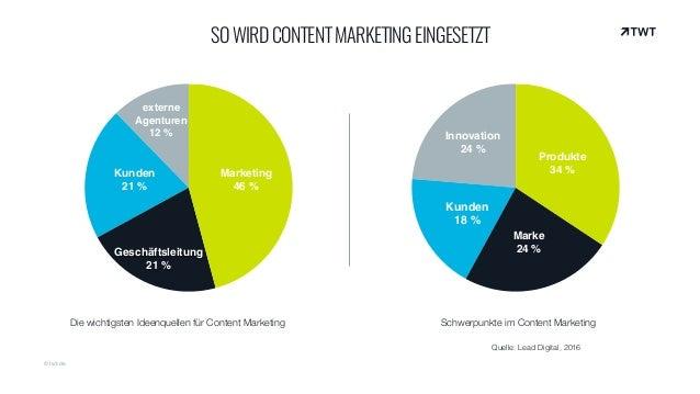 © twt.de SOWIRDCONTENTMARKETINGEINGESETZT externe Agenturen 12% Kunden 21% Geschäftsleitung 21% Marketing 46% Die wich...